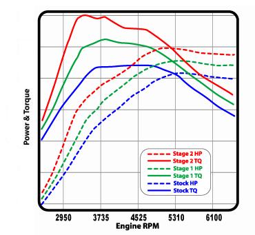 COBB Stage 2 Power Package for Subaru STI 2004-07